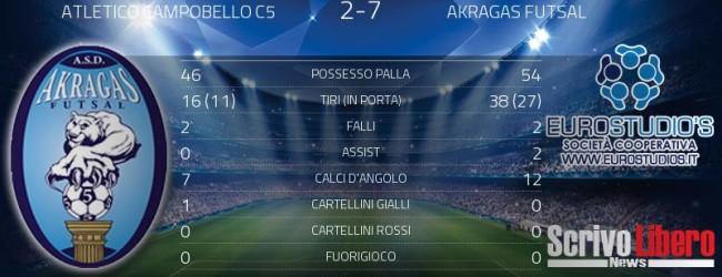 Calcio a 5, Akragas Futsal straripante: sconfitto l'Atletico Campobello