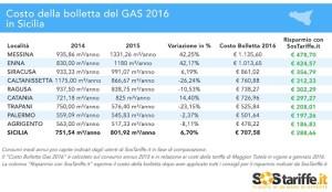 consumo gas sicilia