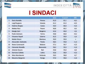 sindaci1