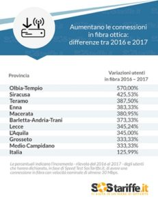 tabella-2-aumentano-le-connessioni-in-fibra-ottica-differenze-tra-2016-e-2017