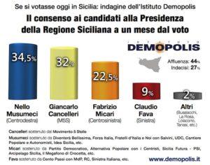 demopolis-sondaggio