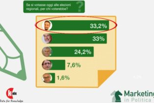 Elezioni Regionali, sondaggio Keix: Cancelleri supera Musumeci