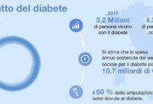L'impatto del diabete in Italia: più di 3 milioni gli italiani che ne soffrono