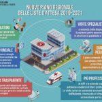 Sicilia, salute: arriva il nuovo piano per le liste d'attesa