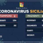 Coronavirus: l'aggiornamento in Sicilia, 282 positivi e 12 guariti