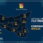 Coronavirus, così l'aggiornamento nelle nove province della Sicilia: 42 i casi nell'agrigentino