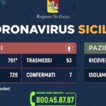 Coronavirus, l'aggiornamento dei casi in Sicilia all'8 marzo: 3 ricoverati nell'agrigentino – VIDEO