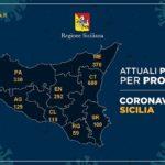Coronavirus, l'aggiornamento in Sicilia, 2.108 positivi e 284 guariti: nell'agrigentino 129 casi