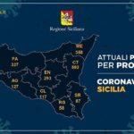 Coronavirus, l'aggiornamento in Sicilia, 2.071 positivi e 255 guariti: nell'agrigentino 127 casi