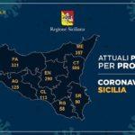 Coronavirus, l'aggiornamento in Sicilia, 2.050 positivi e 237 guariti: 125 i casi nell'agrigentino
