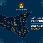 Coronavirus, l'aggiornamento in Sicilia, 2.030 positivi e 223 guariti: nell'agrigentino 123 casi