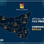 Coronavirus, l'aggiornamento in Sicilia, 1.815 positivi e 108 guariti: 106 casi nell'agrigentino