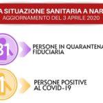 Coronavirus, anche a Naro il primo caso: un uomo positivo al test