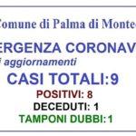 Palma di Montechiaro, nuovo contagio da Coronavirus: 9 i casi totali
