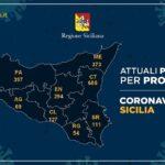 Coronavirus, in Sicilia oltre 4 mila tamponi, meno ricoveri e più guariti