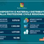 Coronavirus: in Sicilia distribuiti oltre 18 milioni di dispositivi