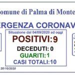 Coronavirus, a Palma di Montechiaro un nuovo caso: si tratta di un nuovo focolaio