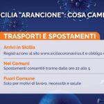 """Coronavirus, Sicilia in """"zona arancione"""": ecco le nuove restrizioni"""