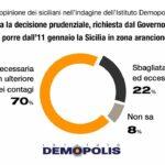 """Sondaggio Demopolis su """"zona arancione"""", Musumeci: """"Maggioranza dei siciliani è favorevole"""""""